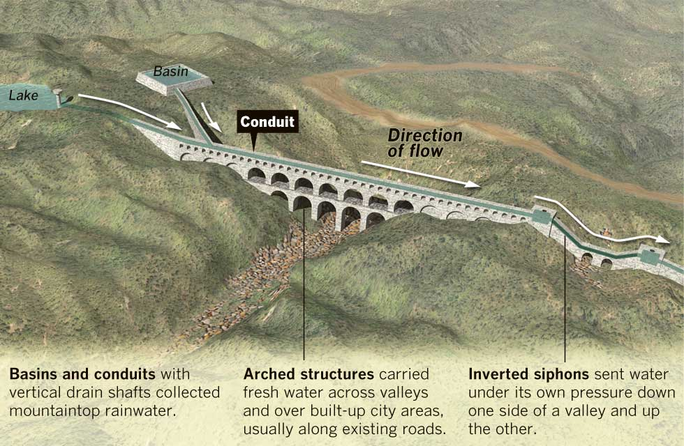 roads and aqueducts The ancient romans believed that the empire would last forever, so they built things to last a long, long time roman buildings: the romans invented an incredible building material called concrete.
