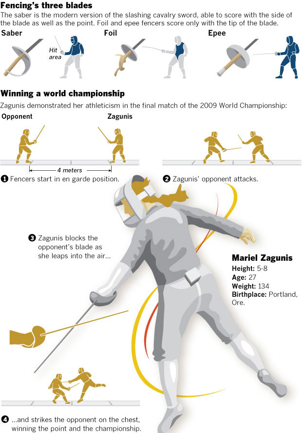 Graphic Olympics Athletes Data Desk Los Angeles Times