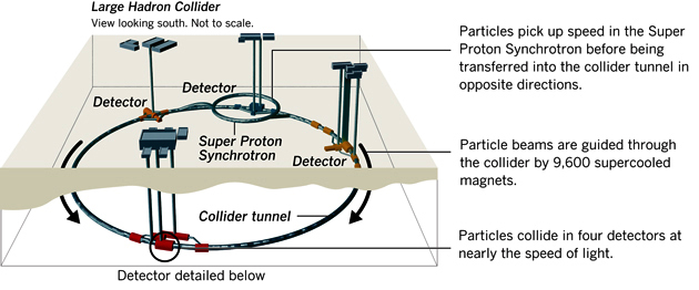 how to build a model particle accelerator