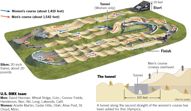 Graphic Olympics Venues Data Desk Los Angeles Times