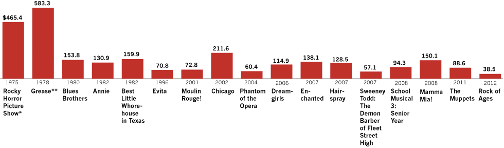 Movie musicals' box-office muscle