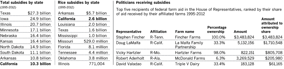 Who is getting subsidies