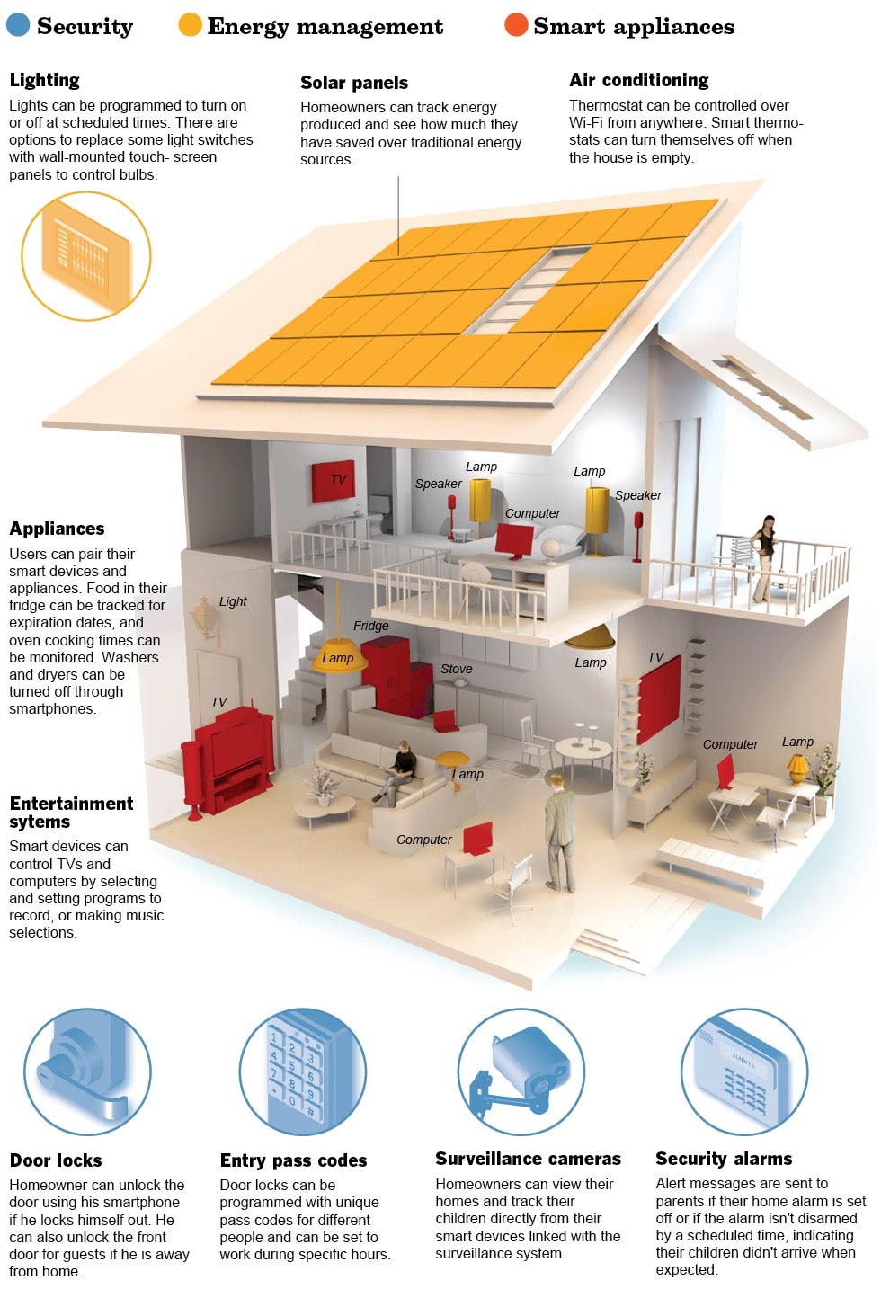 Graphic intelligent dwelling data desk los angeles times - How to design a smart home ...