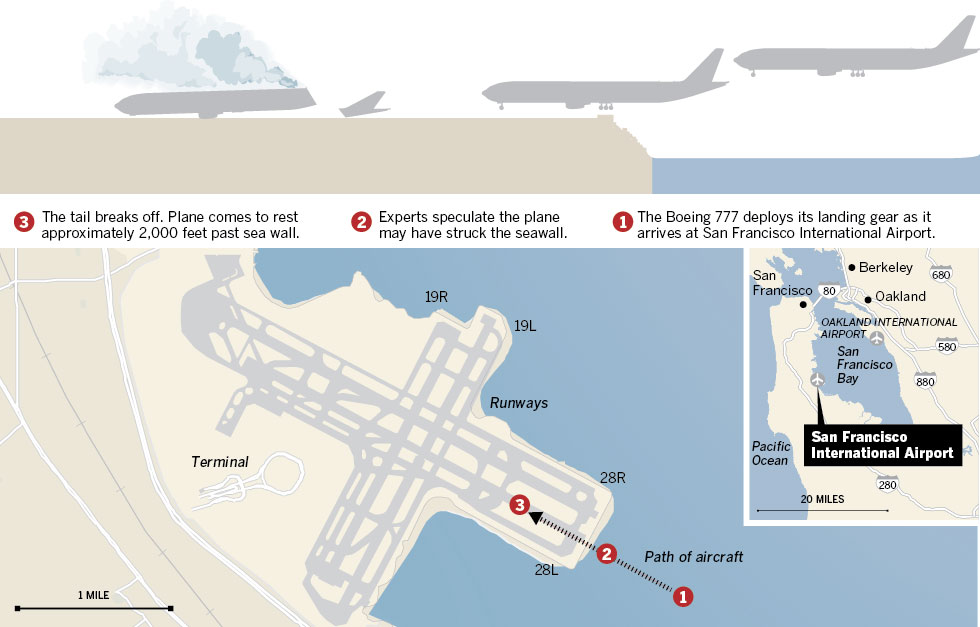 Asiana Airlines crash at San Francisco airport
