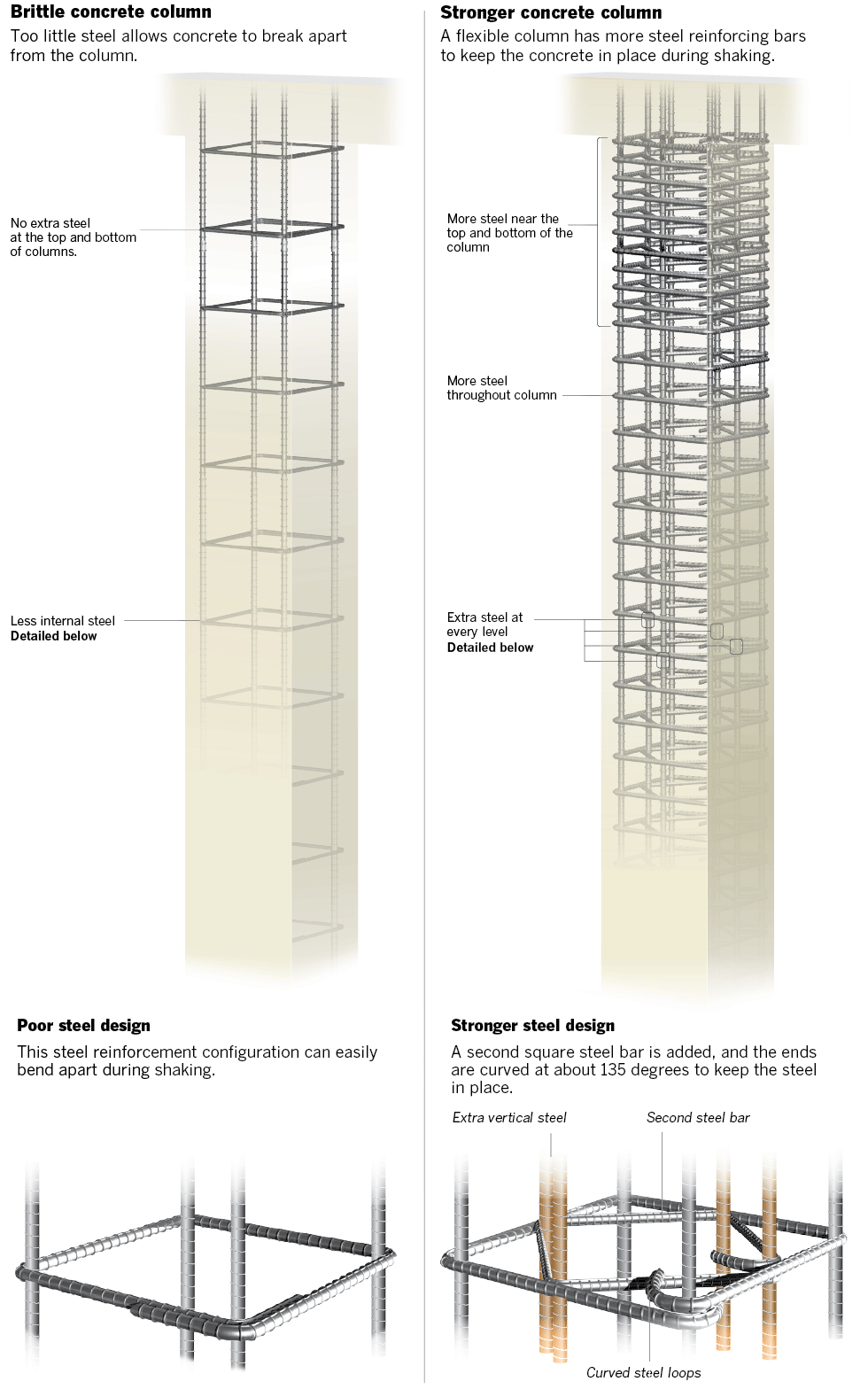 How concrete buildings fail in earthquakes