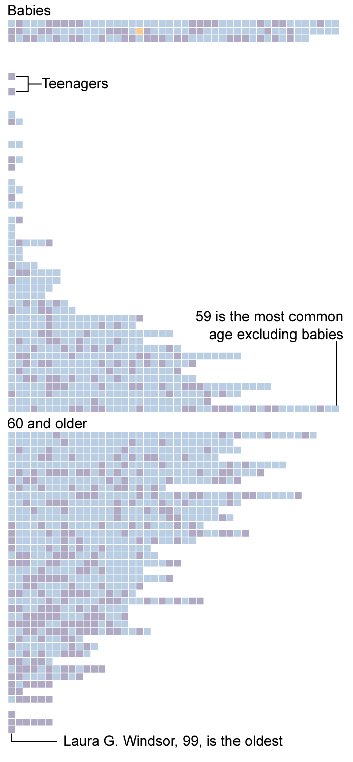 Graphic showing all unclaimed individuals as squares, distributed by age